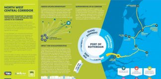 Infographic North West central corridor duurzamer transport