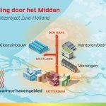 Duurzame warmte regio Den Haag en glastuinbouw stap dichterbij