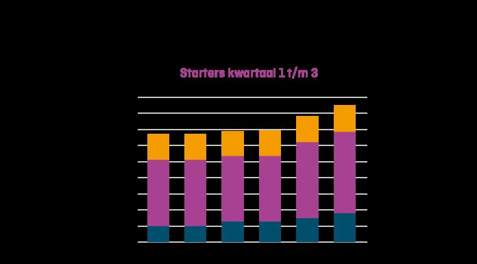 KVK Staafdiagram aantallen startende bedrijven